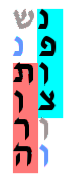 Torah code of Torah code in Hebrew